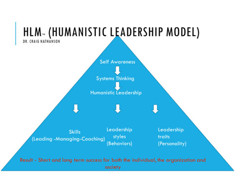 The Humanistic Leadership Model  (HLM)